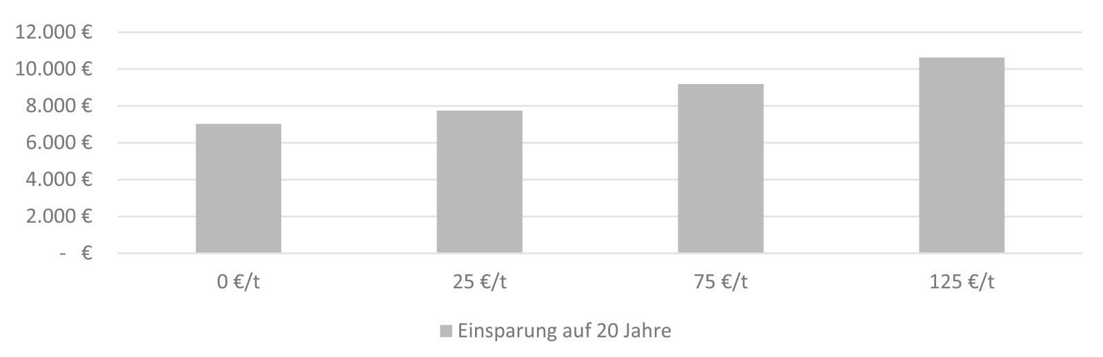 Balkendiagramm zu CO2-Bepreisung