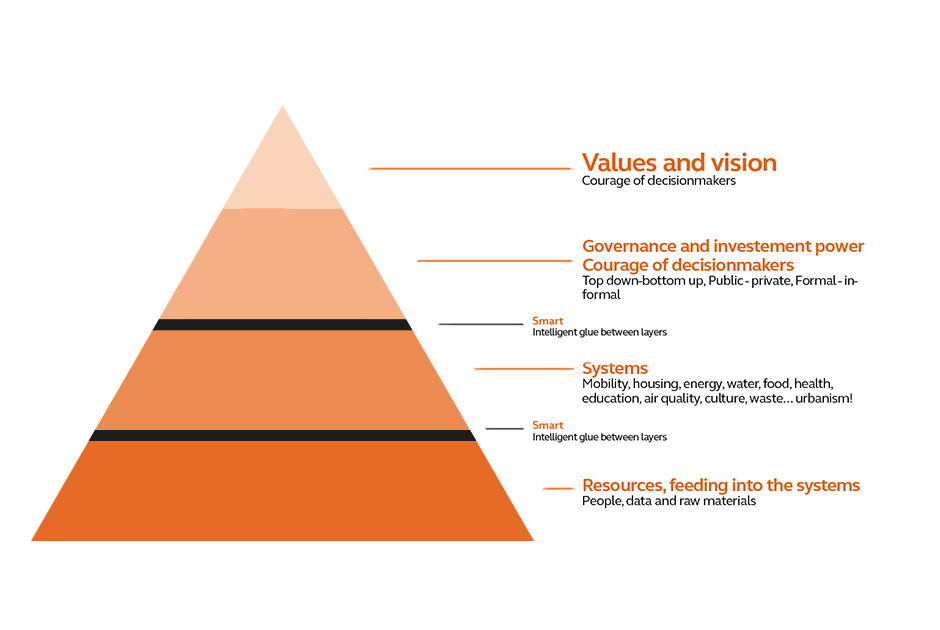 Figuur van een piramide met daarnaast verschillende onderdelen aangegeven