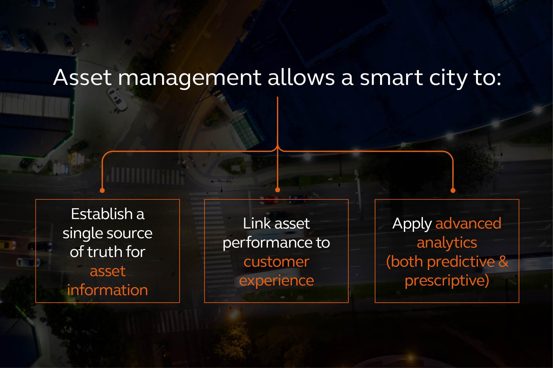 Asset Intelligence: The Hidden Element of a Smart City