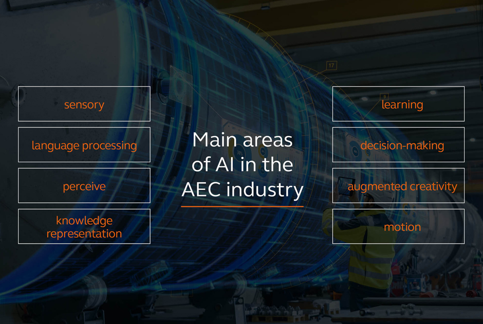 Artificial Intelligence in the AEC Industry - a Code of Practice