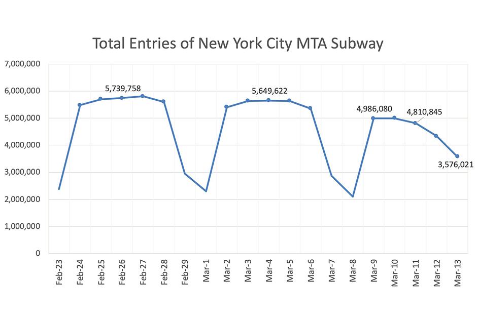 Total Entries Subway