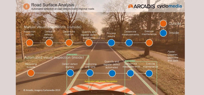 Beeld automatische detectie met defecten aan Nederlandse regionale wegen