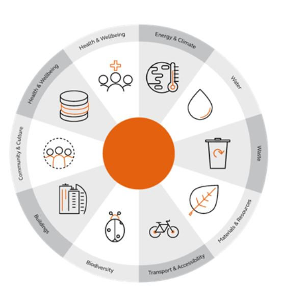 Sustainability Target Assessment Image 1